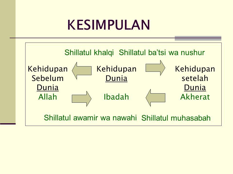 KESIMPULAN Shillatul khalqi Shillatul ba'tsi wa nushur Kehidupan