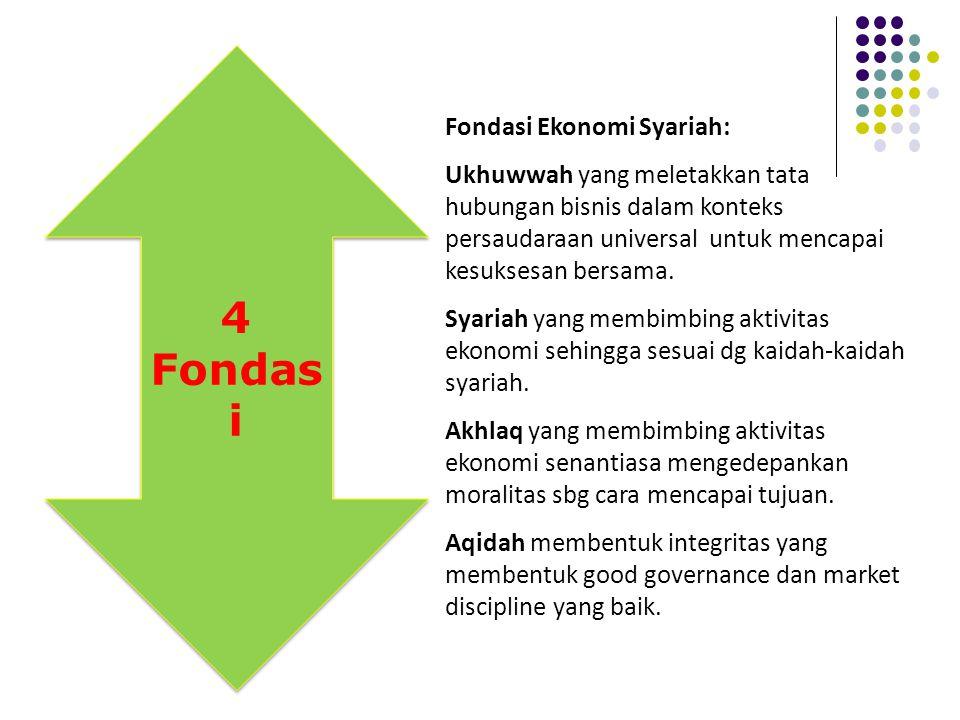 4 Fondasi Fondasi Ekonomi Syariah: