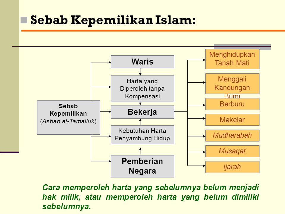 Sebab Kepemilikan Islam:
