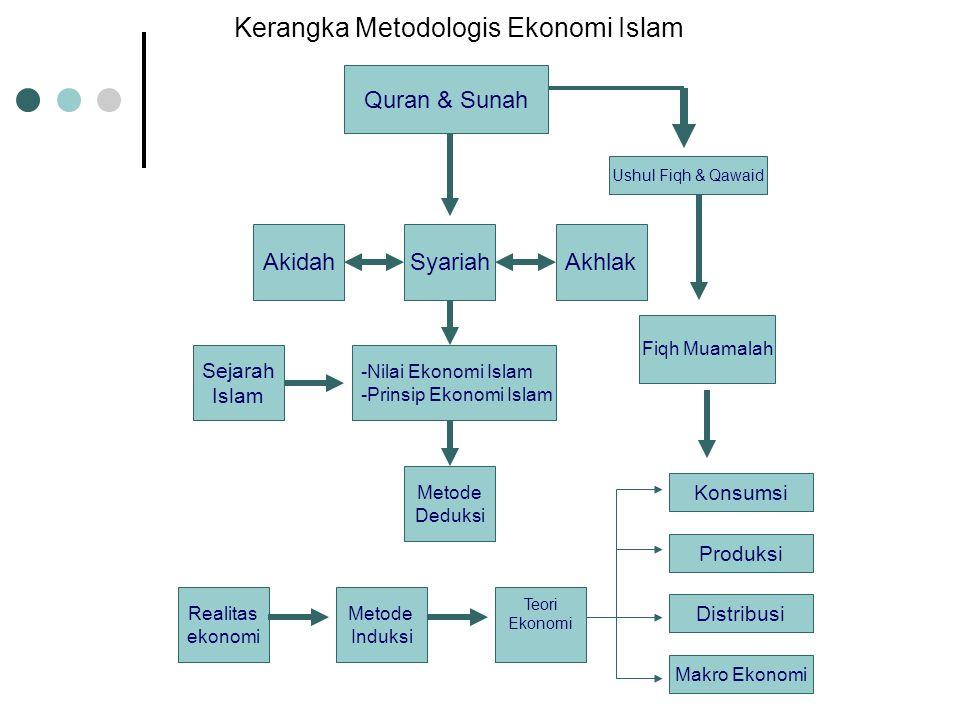 Kerangka Metodologis Ekonomi Islam