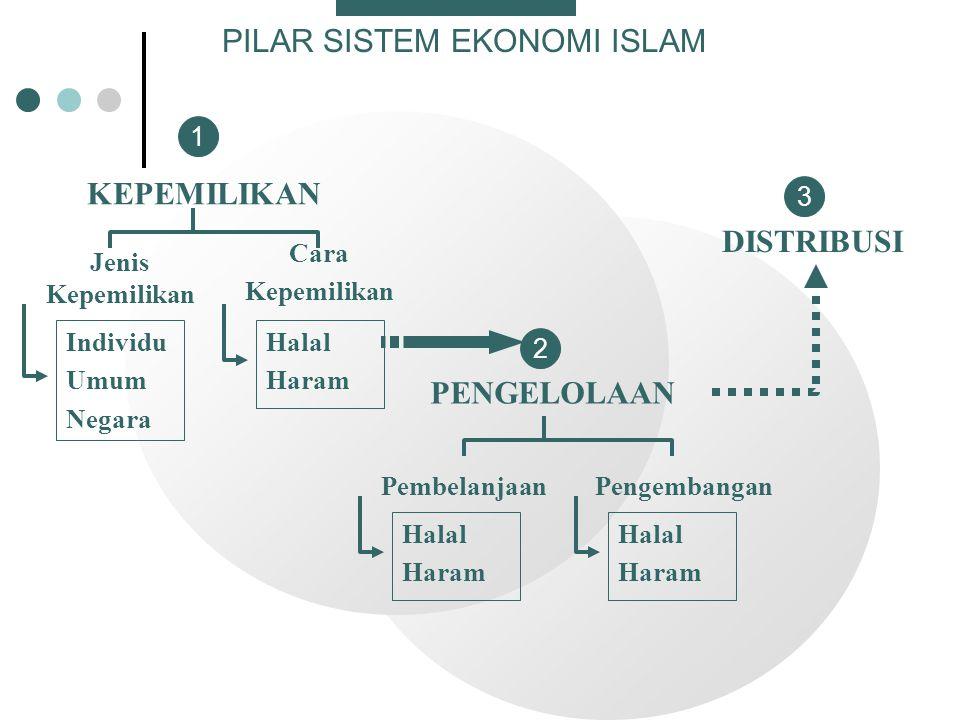 PILAR SISTEM EKONOMI ISLAM