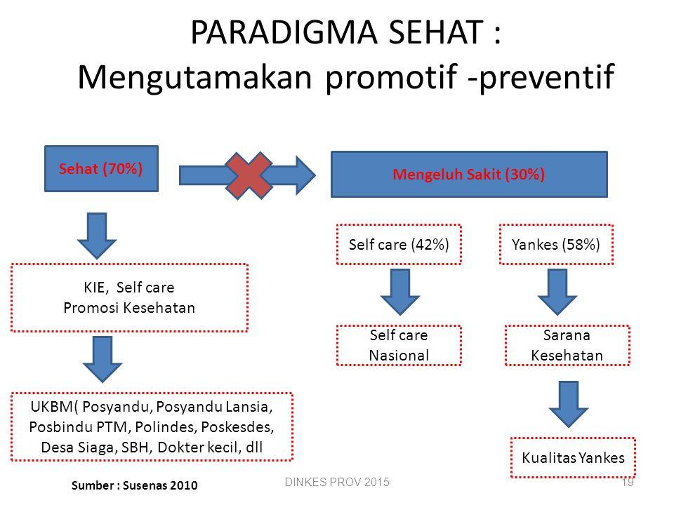 PARADIGMA SEHAT : Mengutamakan promotif -preventif