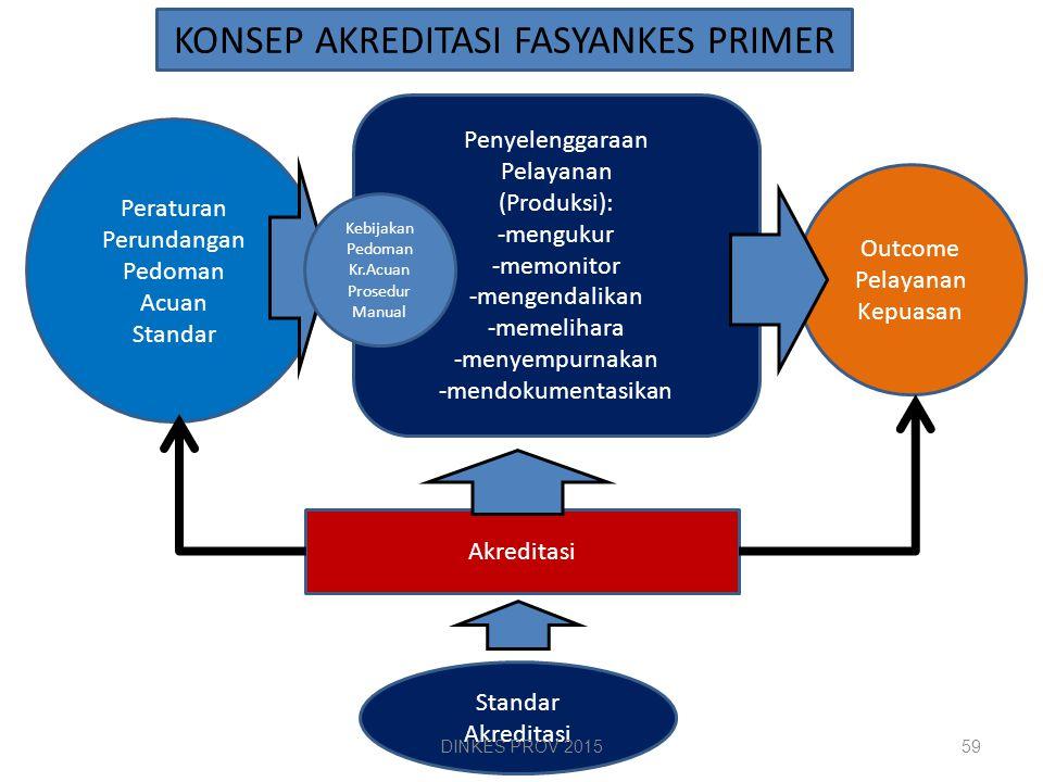 KONSEP AKREDITASI FASYANKES PRIMER