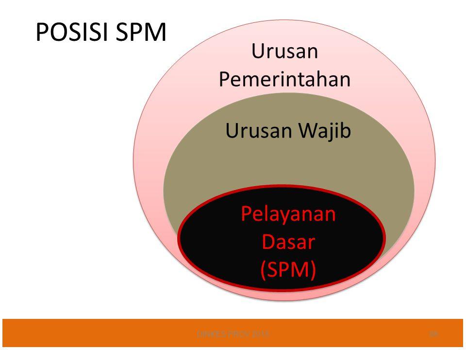 POSISI SPM Urusan Pemerintahan Urusan Wajib Pelayanan Dasar (SPM)