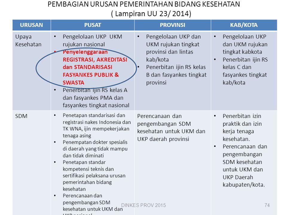 PEMBAGIAN URUSAN PEMERINTAHAN BIDANG KESEHATAN ( Lampiran UU 23/ 2014)