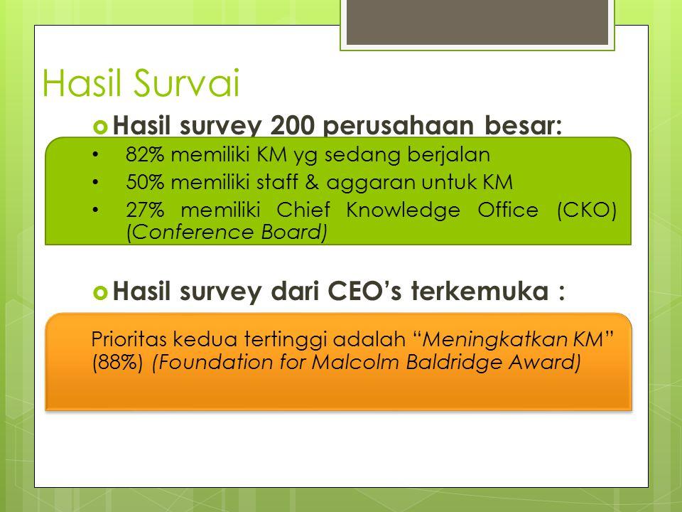 Hasil Survai Hasil survey 200 perusahaan besar: