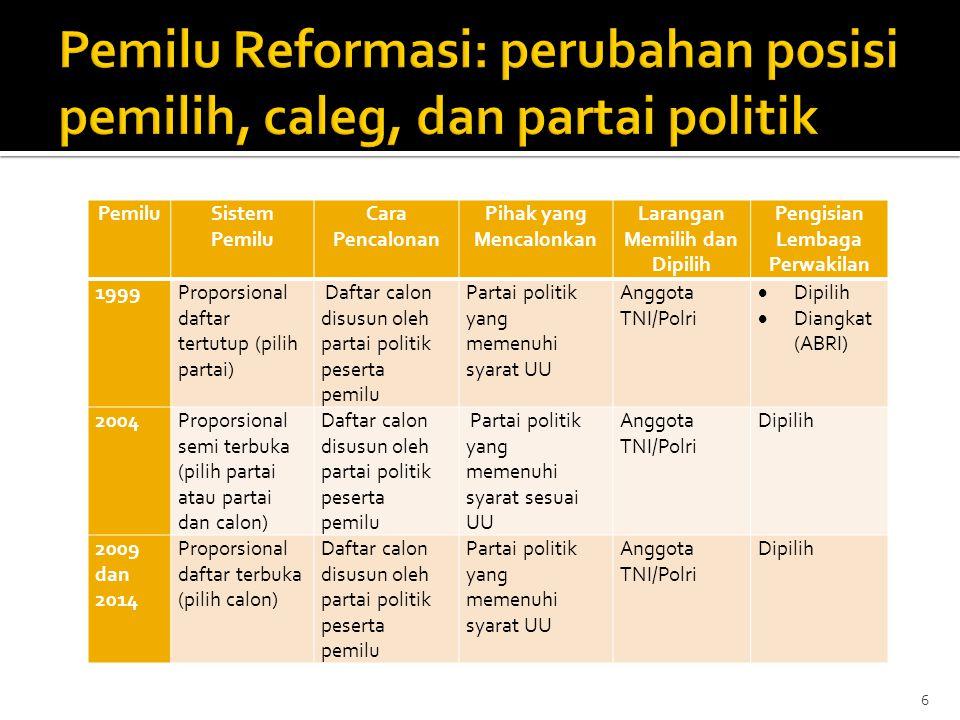 Pemilu Reformasi: perubahan posisi pemilih, caleg, dan partai politik