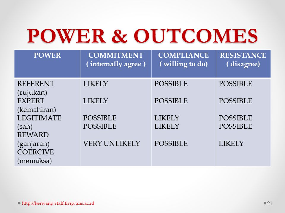 POWER & OUTCOMES POWER COMMITMENT ( internally agree ) COMPLIANCE