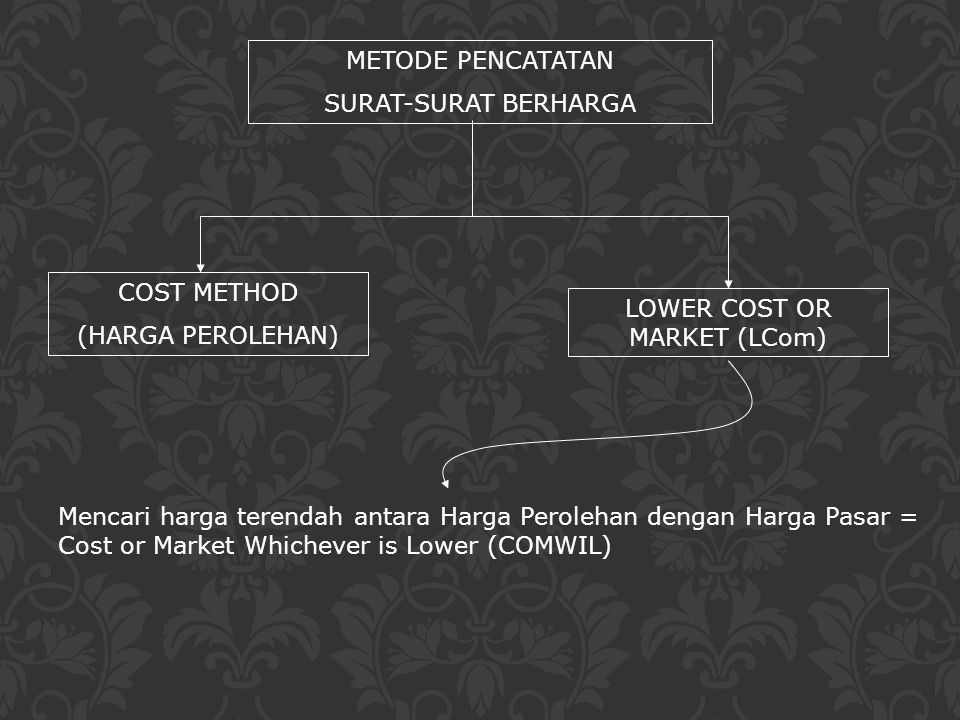 LOWER COST OR MARKET (LCom)