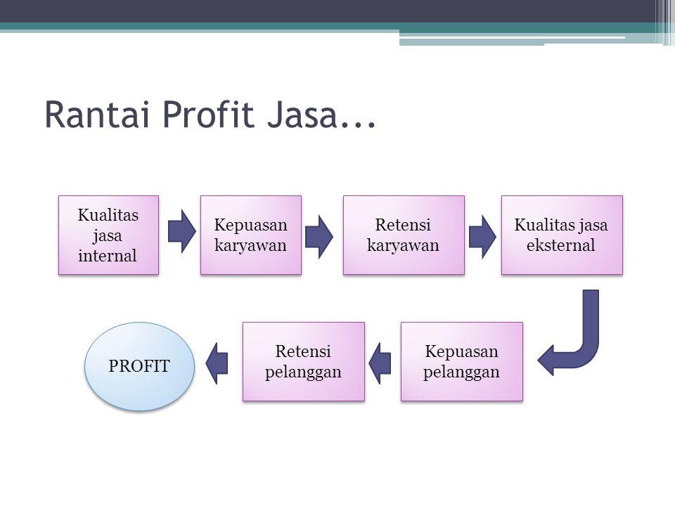 Rantai Profit Jasa... Kualitas jasa internal Kepuasan karyawan