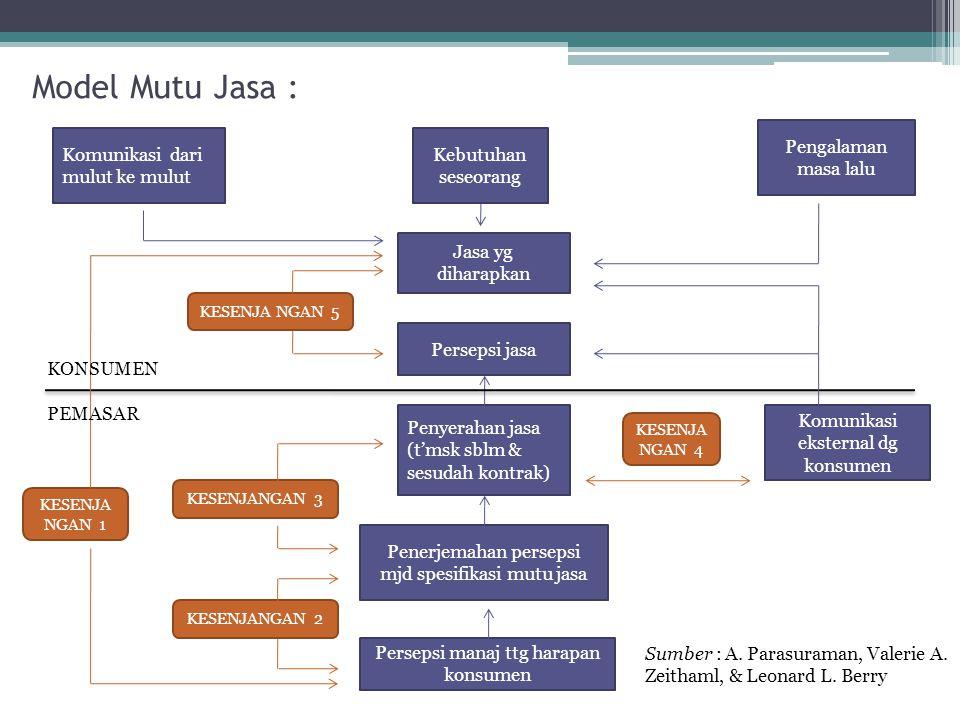 Model Mutu Jasa : Pengalaman masa lalu Komunikasi dari mulut ke mulut