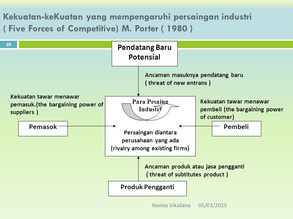 Kekuatan-keKuatan yang mempengaruhi persaingan industri ( Five Forces of Competitive) M. Porter ( 1980 )