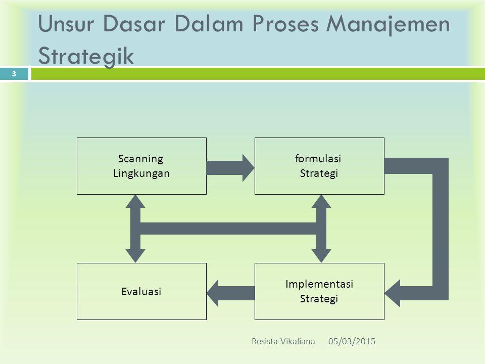 Unsur Dasar Dalam Proses Manajemen Strategik