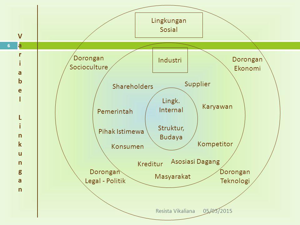 V a r i b e l L n k u g Lingkungan Sosial Industri Dorongan