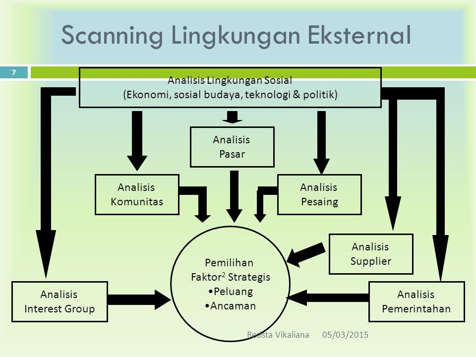 Scanning Lingkungan Eksternal