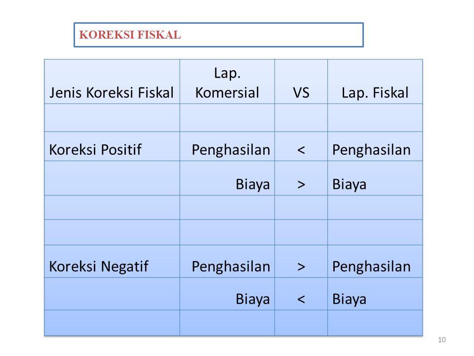 Jenis Koreksi Fiskal Lap. Komersial VS Lap. Fiskal Koreksi Positif