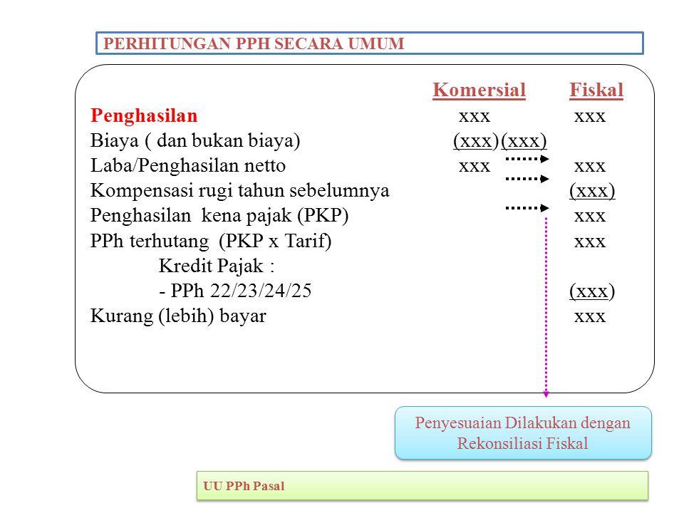 Penyesuaian Dilakukan dengan Rekonsiliasi Fiskal