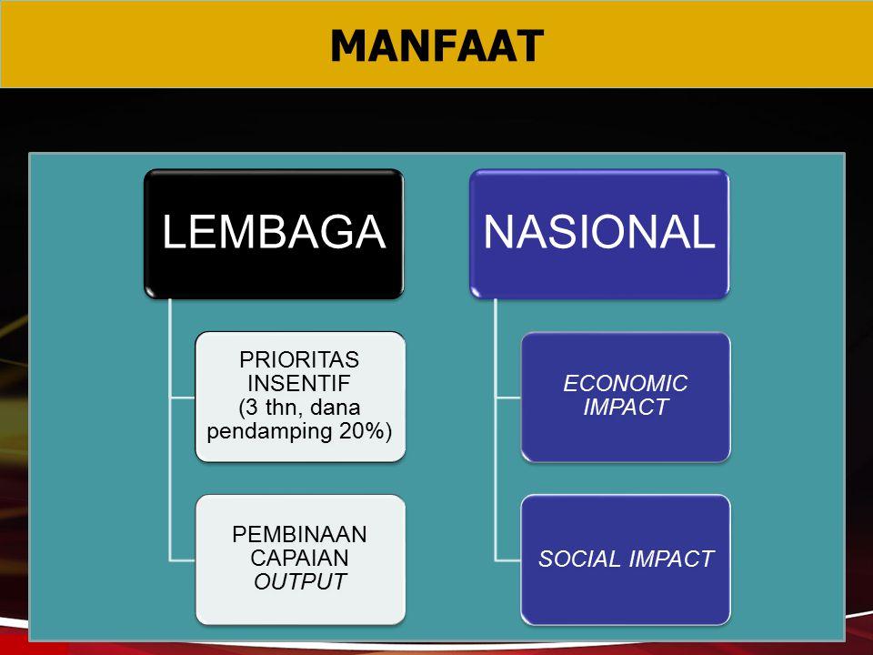 MANFAAT LEMBAGA PRIORITAS INSENTIF (3 thn, dana pendamping 20%)
