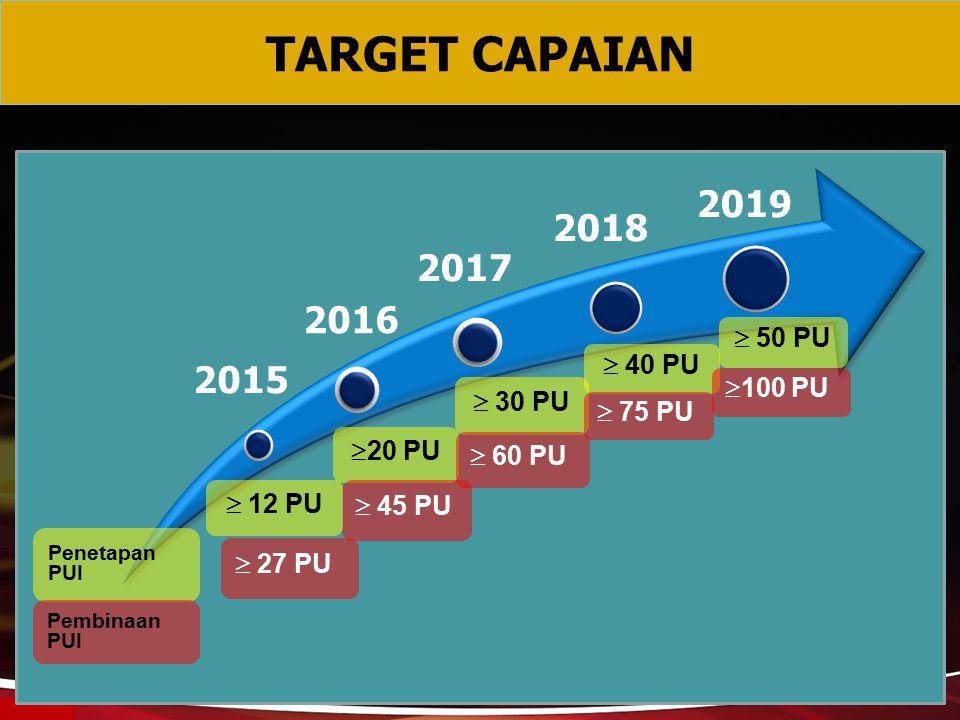 TARGET CAPAIAN 2019 2018 2016 2017 2015  50 PU  40 PU 100 PU