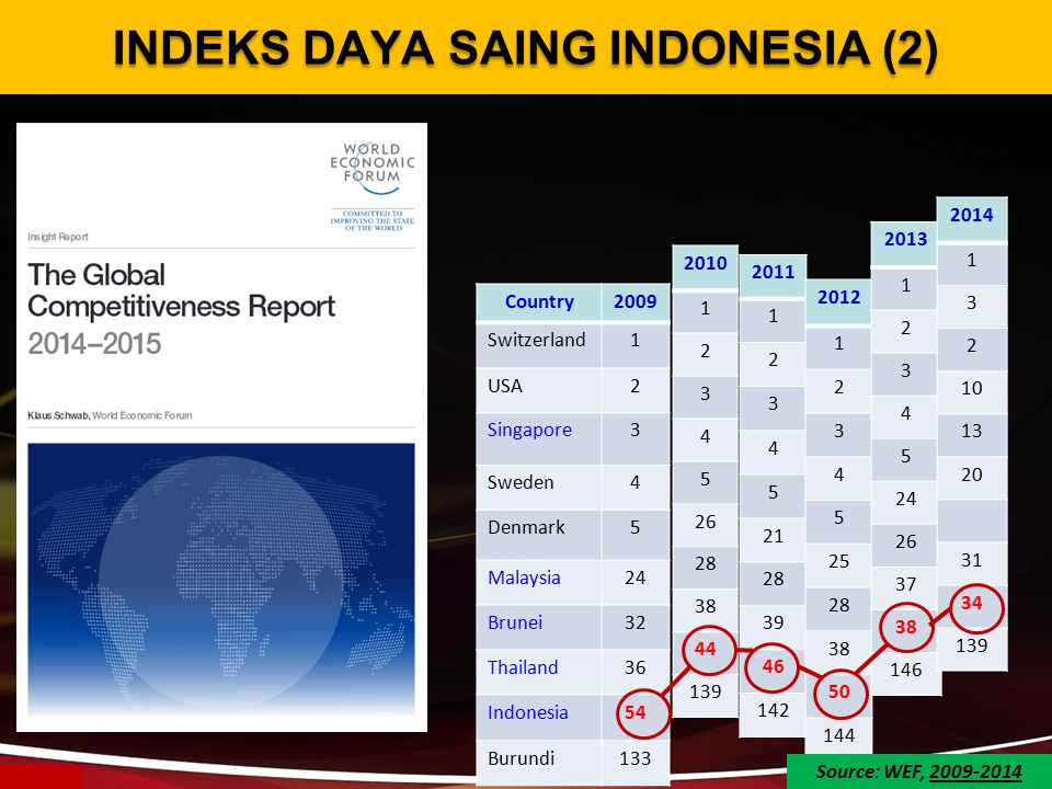 INDEKS DAYA SAING INDONESIA (2)