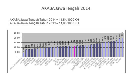 AKABA Jawa Tengah 2014 AKABA Jawa Tengah Tahun 2014 = 11,54/1000 KH