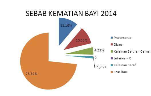 SEBAB KEMATIAN BAYI 2014