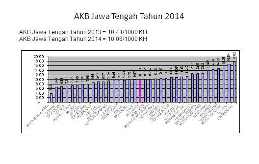 AKB Jawa Tengah Tahun 2014 AKB Jawa Tengah Tahun 2013 = 10,41/1000 KH