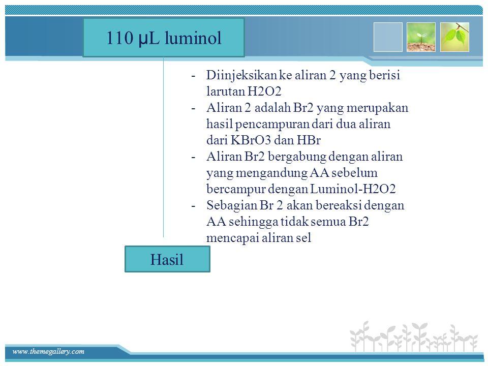 110 μL luminol Hasil Diinjeksikan ke aliran 2 yang berisi larutan H2O2