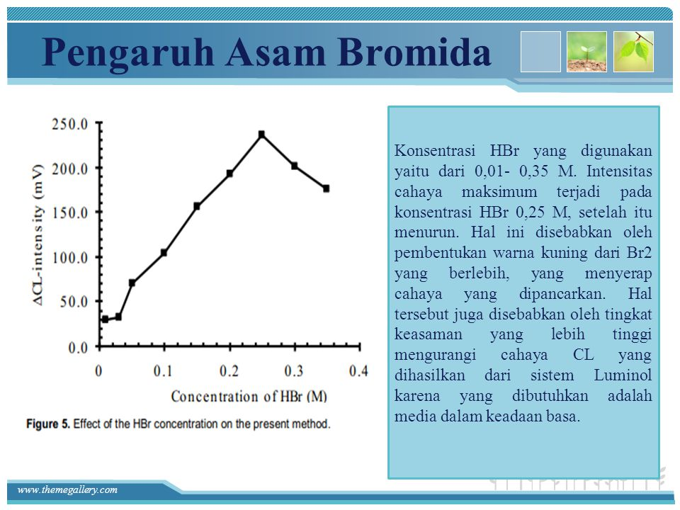 Pengaruh Asam Bromida