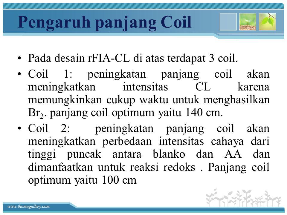 Pengaruh panjang Coil Pada desain rFIA-CL di atas terdapat 3 coil.