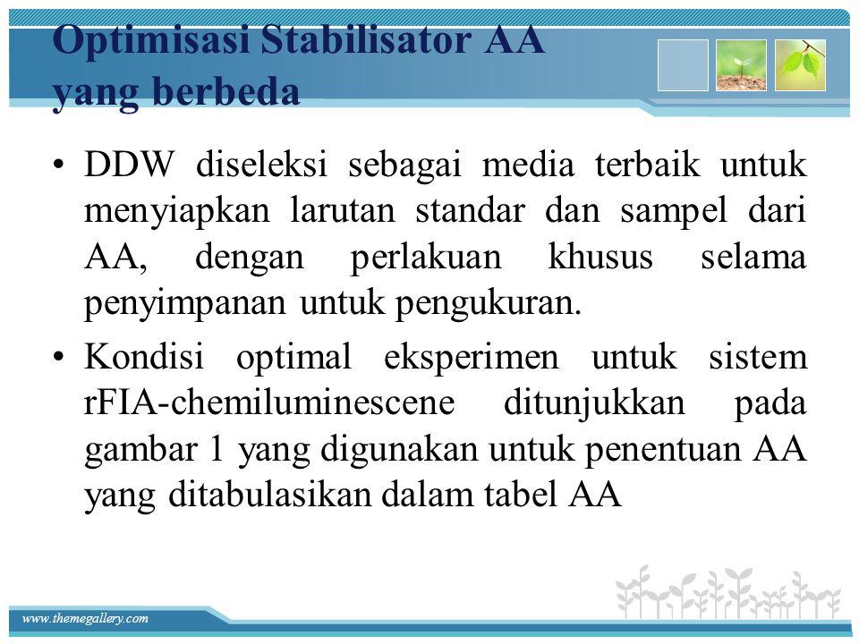 Optimisasi Stabilisator AA yang berbeda