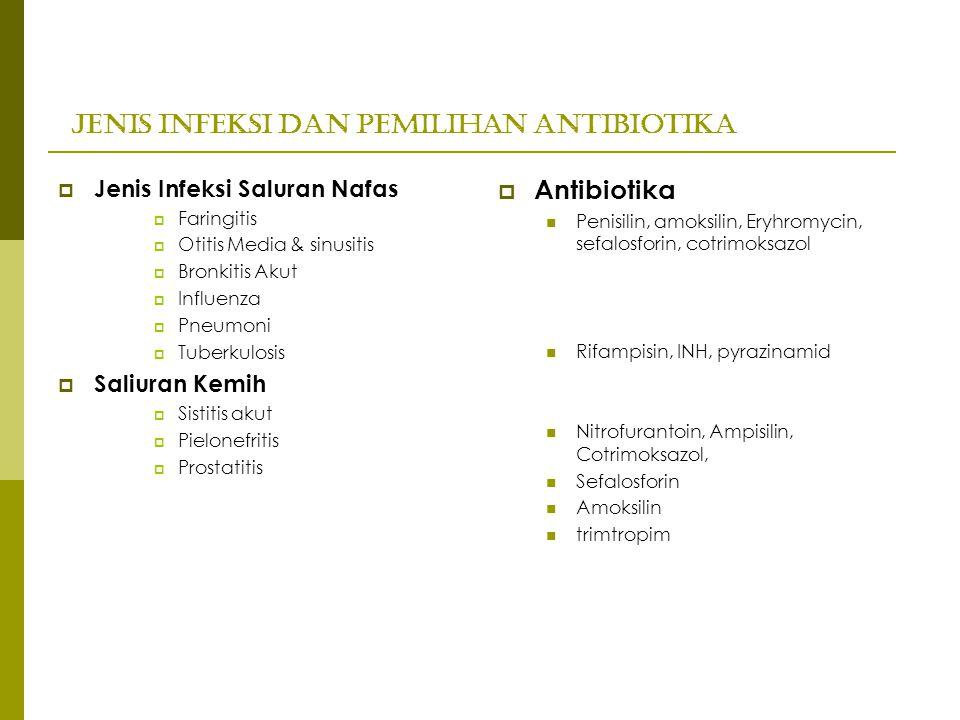 Jenis Infeksi dan Pemilihan Antibiotika