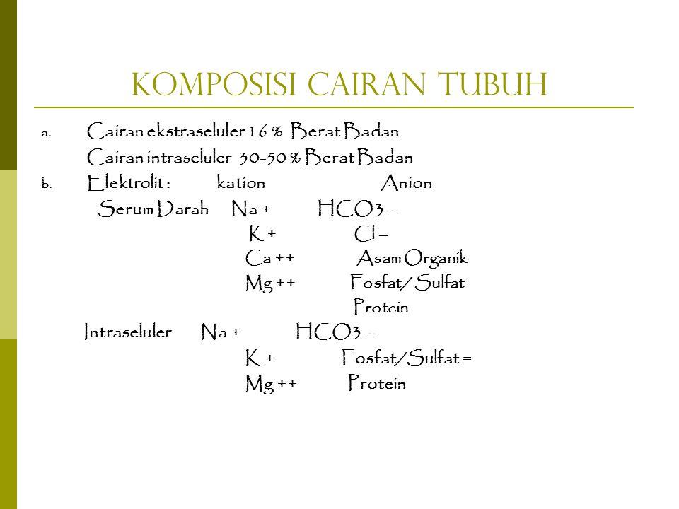 Komposisi Cairan Tubuh