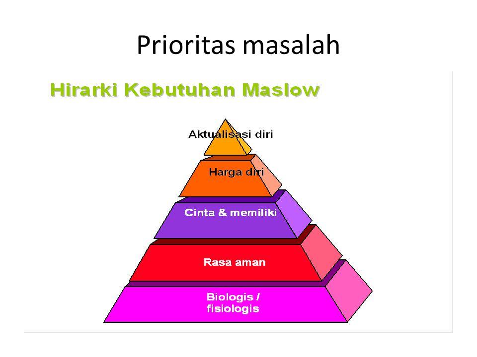 Prioritas masalah