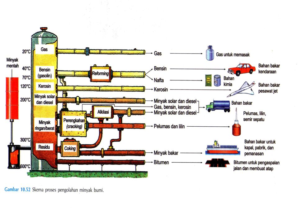 PETROLEUM and Natural Gas By Farid SMA N 1 YK