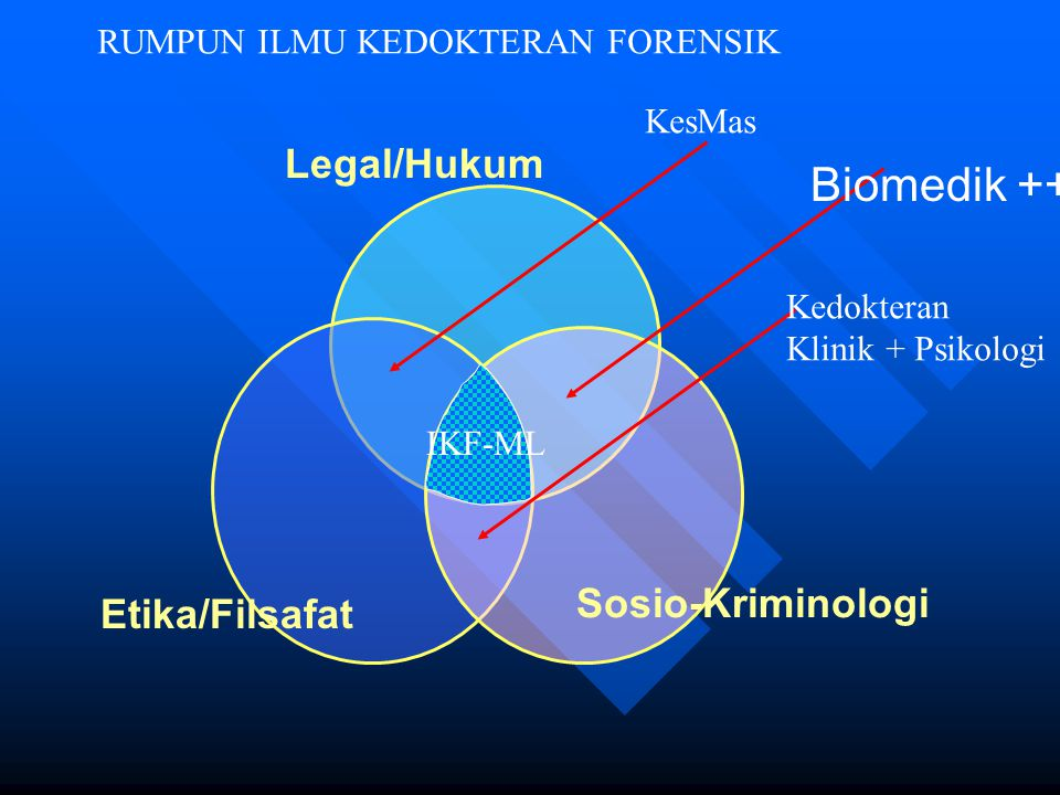 Biomedik ++ Legal/Hukum Sosio-Kriminologi Etika/Filsafat