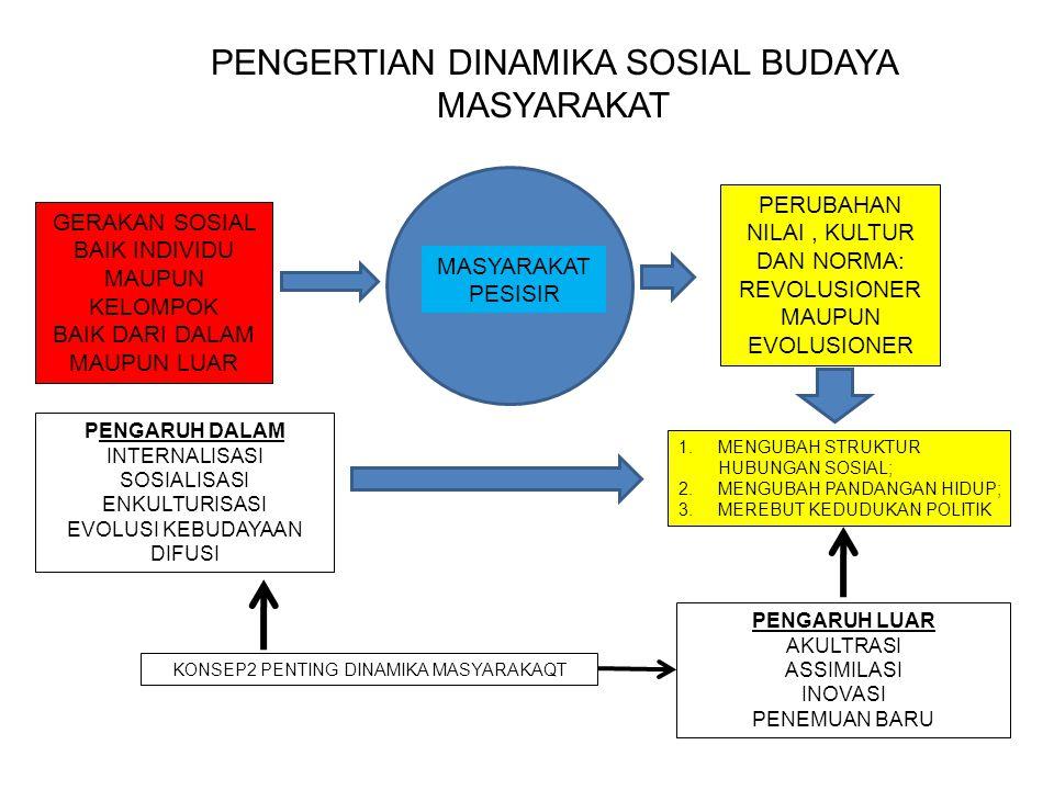 PENGERTIAN DINAMIKA SOSIAL BUDAYA MASYARAKAT