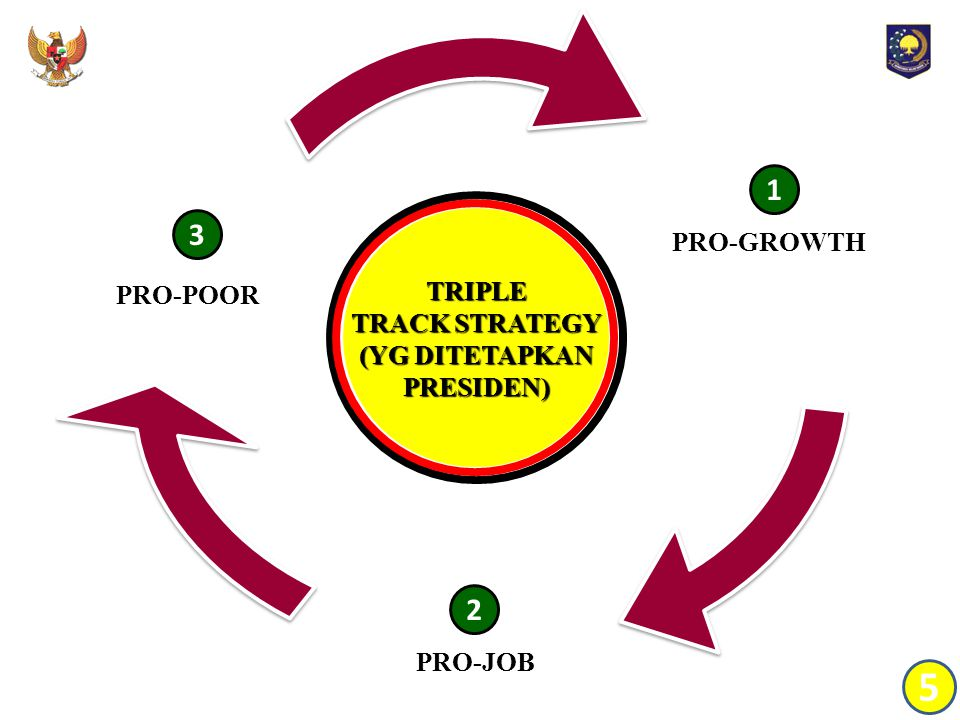 5 1 3 2 PRO-GROWTH TRIPLE TRACK STRATEGY PRO-POOR (YG DITETAPKAN