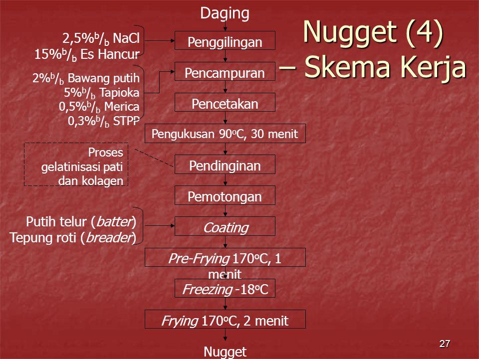 Nugget (4) – Skema Kerja Daging 2,5%b/b NaCl Penggilingan