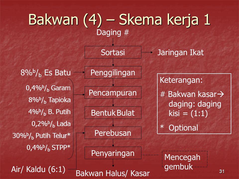 Bakwan (4) – Skema kerja 1 Daging # Sortasi Jaringan Ikat Penggilingan
