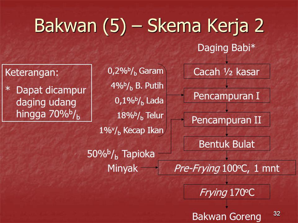 Bakwan (5) – Skema Kerja 2 Daging Babi* Cacah ½ kasar Pencampuran I