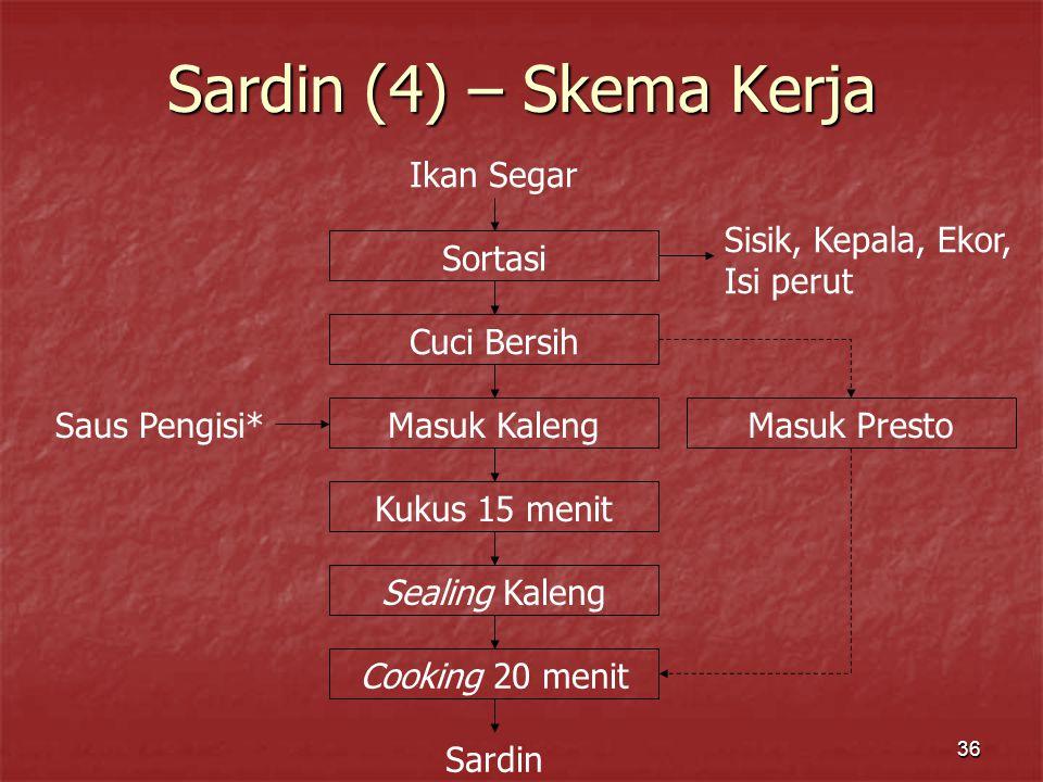 Sardin (4) – Skema Kerja Ikan Segar Sortasi