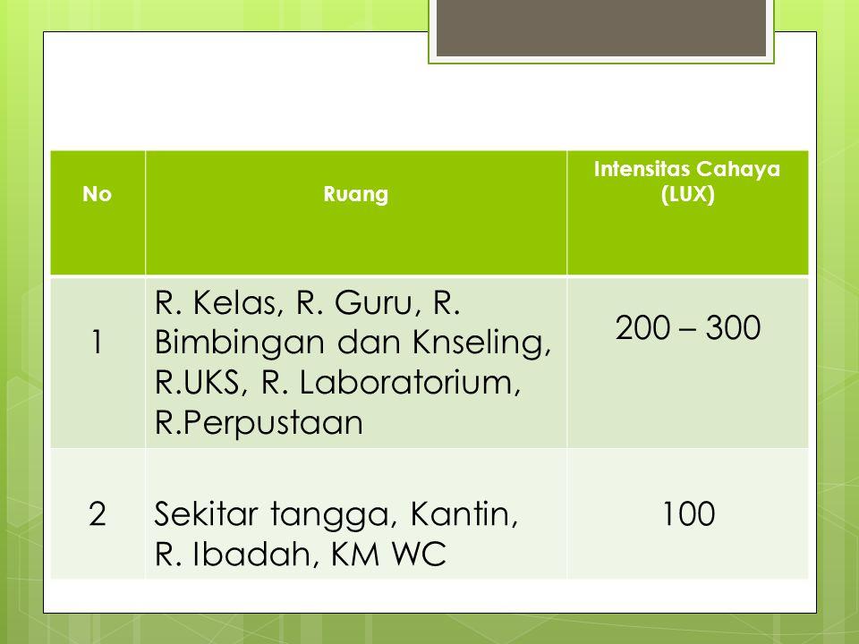 5. PENCAHAYAAN No. Ruang. Intensitas Cahaya. (LUX) 1. R. Kelas, R. Guru, R. Bimbingan dan Knseling, R.UKS, R. Laboratorium, R.Perpustaan.