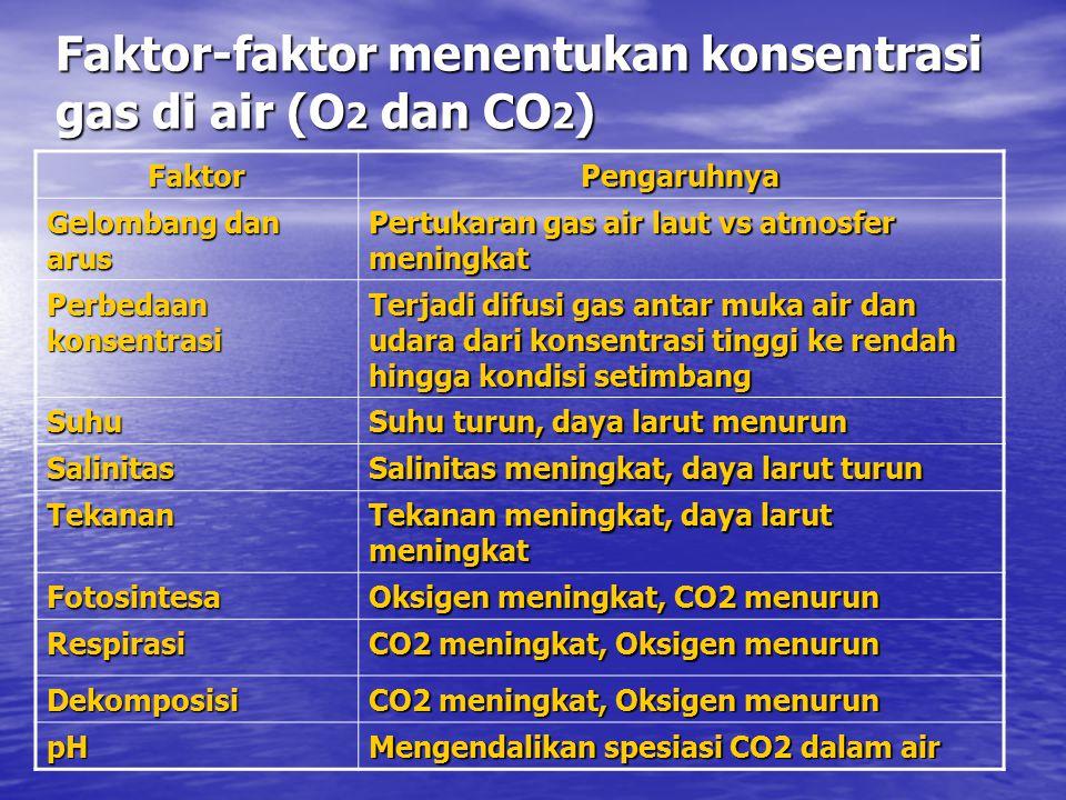 Faktor-faktor menentukan konsentrasi gas di air (O2 dan CO2)
