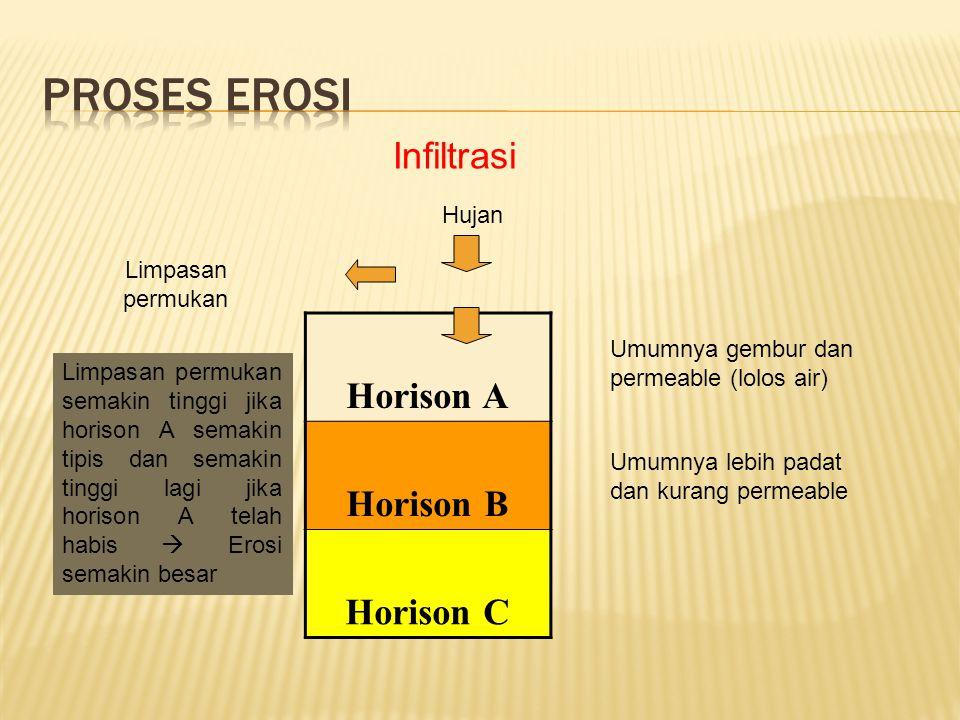 Proses Erosi Infiltrasi Horison A Horison B Horison C Hujan