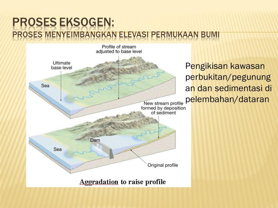 Proses Eksogen: proses menyeimbangkan elevasi permukaan bumi