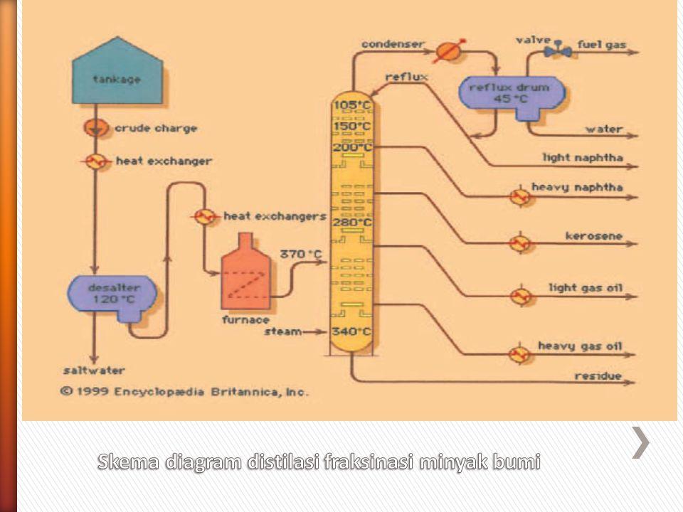 Skema diagram distilasi fraksinasi minyak bumi