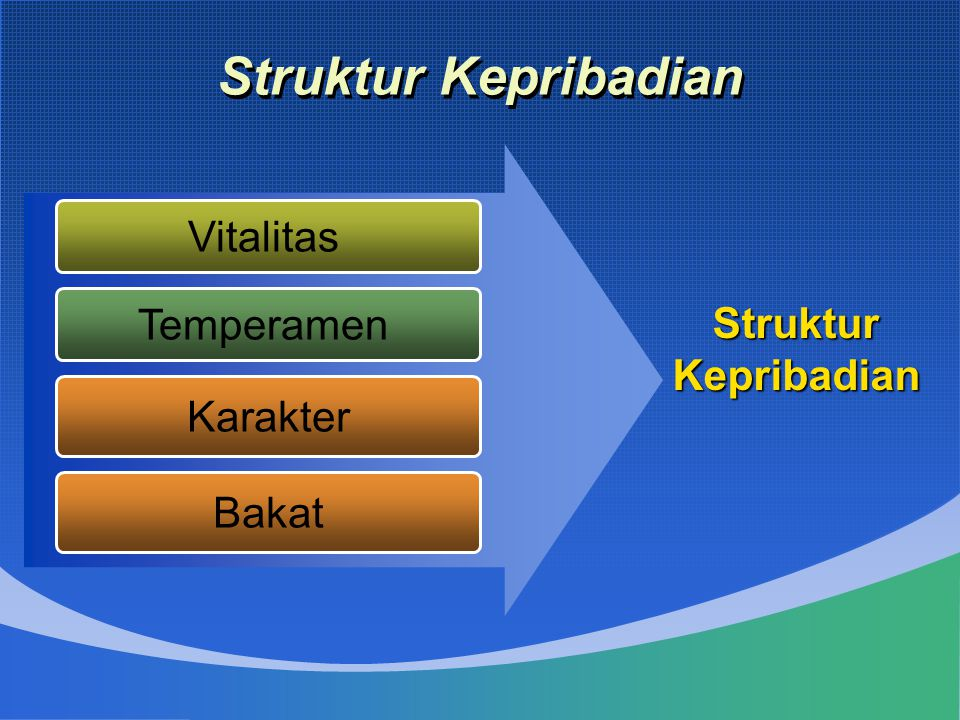 Struktur Kepribadian Vitalitas Struktur Temperamen Kepribadian
