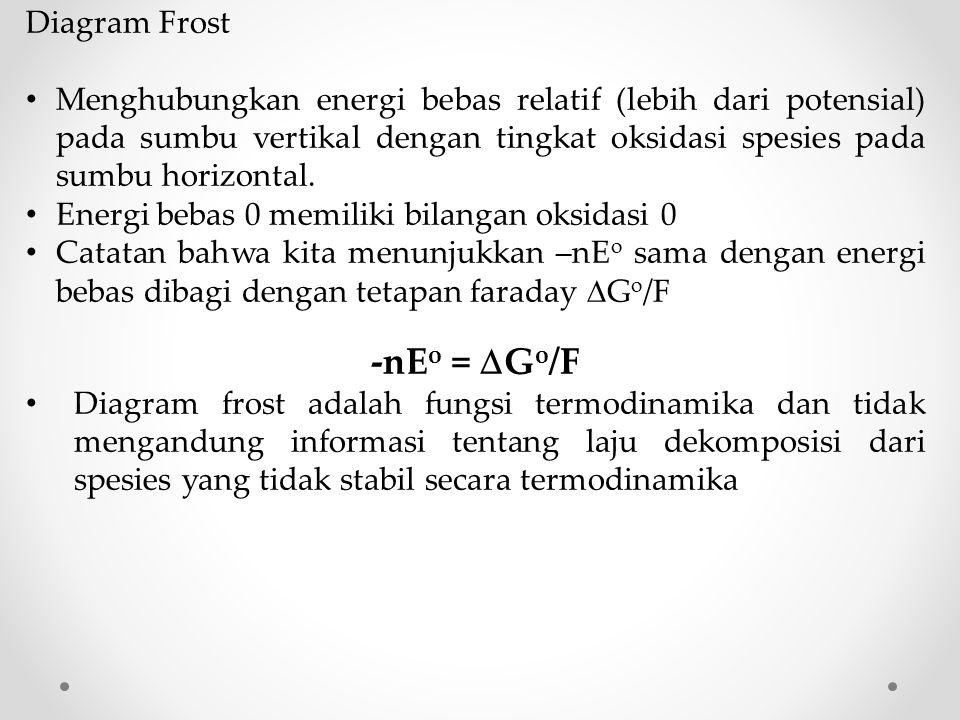 -nEo = Go/F Diagram Frost