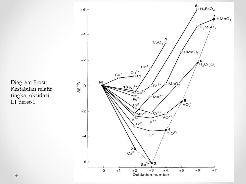 Diagram Frost: Kestabilan relatif tingkat oksidasi LT deret-1